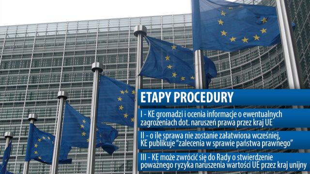 Polska pod lupą. Na czym polega procedura ochrony państwa prawa