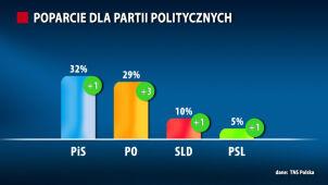 Najnowszy sondaż: tylko cztery partie w Sejmie. Prowadzi PiS