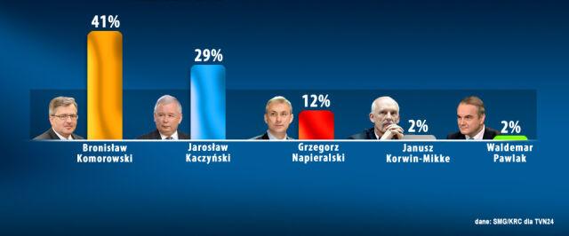 Cztery dni przed wyborami Kaczyńskiemu spada poparcie