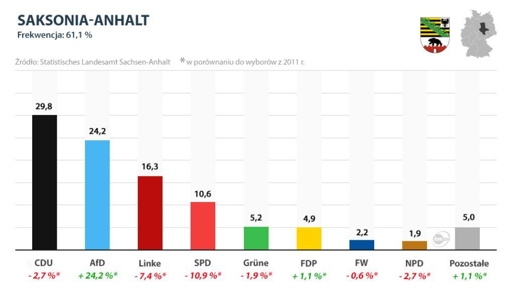 Wyniki wyborów w Saksonii-Anhalt