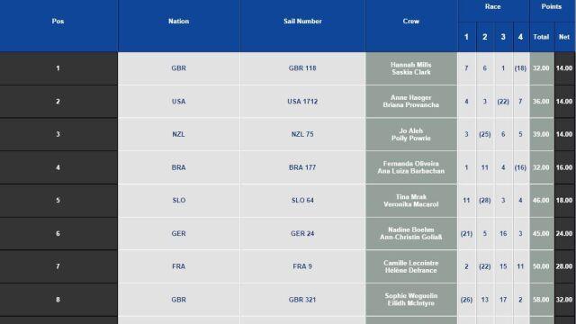 Klasyfikacja Pucharu Świata w Hyeres w klasie 470. Dzień2.