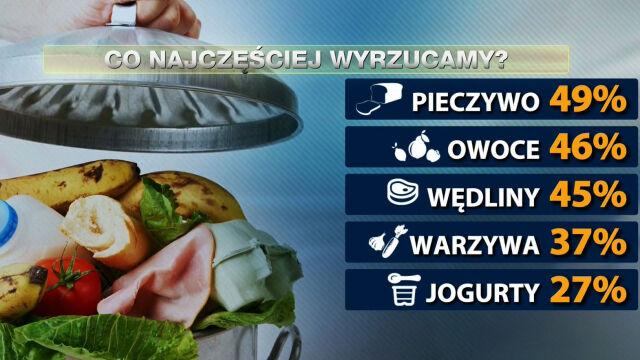 Tak polska rodzina niszczy klimat