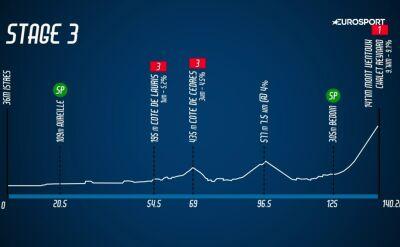 Najważniejsze wydarzenia 3. etapu Tour de La Provence