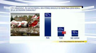 Coraz mniej Polaków wierzy, że w Smoleńsku doszło do zamachu
