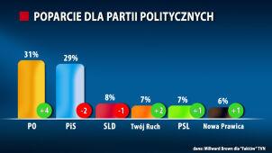 """Sondaż dla """"Faktów"""" TVN: PO na prowadzeniu, PiS w dół"""