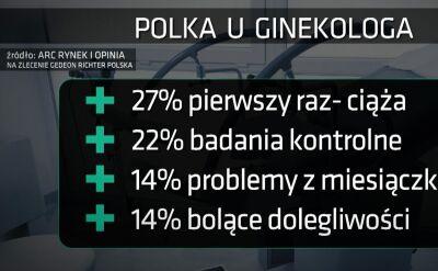 Co czwarta Polka idzie do ginekologa po raz pierwszy dopiero, gdy jest w ciąży