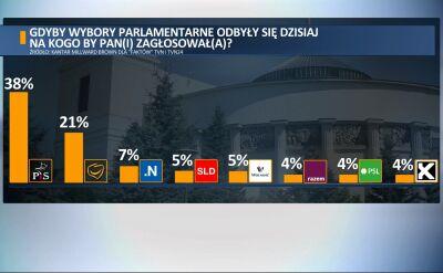 """Sondaż parlamentarny dla """"Faktów"""" TVN i TVN24"""