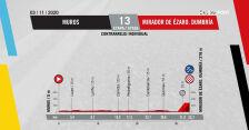 Profil 13. etapu Vuelta a Espana 2020