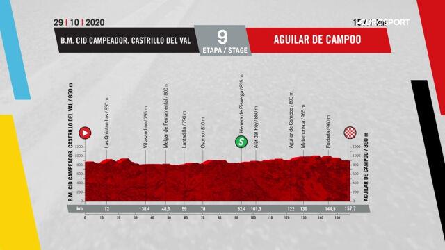 Profil 9. etapu Vuelta a Espana 2020