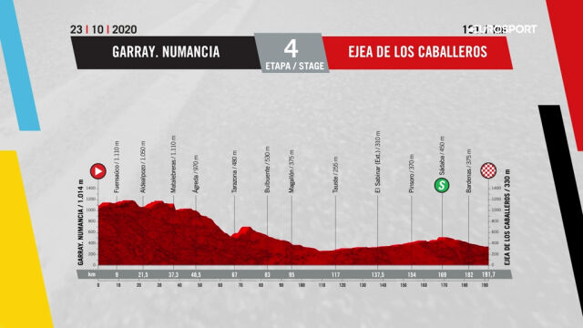 Profil 4. etapu Vuelta a Espana 2020
