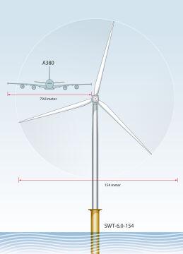 Średnica wirnika wiatraka to niemal dwukrotnie więcej od rozpiętości skrzydeł największego Airbusa