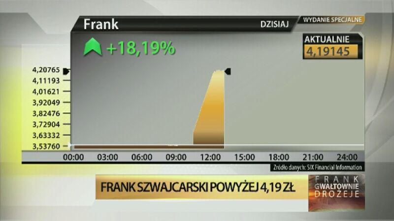 Frank szwajcarski kosztuje powyżej 4,19 zł