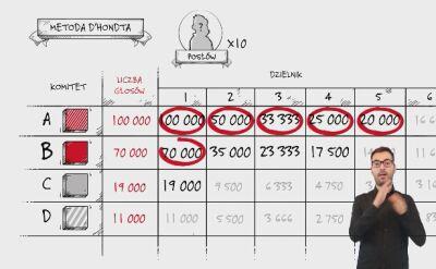 Jak przeliczane są głosy na mandaty w wyborach do Sejmu? Spot PKW