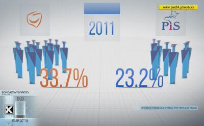 PiS i PO. Porównanie głosów z 2011 i 2015 roku
