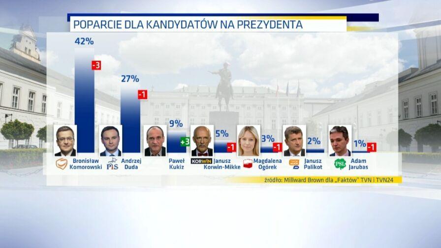 Sondaż prezydencki dla Faktów TVN i TVN24: będą dwie tury wyborów. Największy awans Kukiza