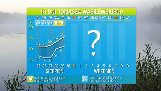 Pogoda na 16 dni: teraz zmarzniemy, ale w sobotę aż 28 stopni