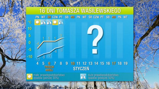 Prognoza pogody na 16 dni: widać koniec mrozów